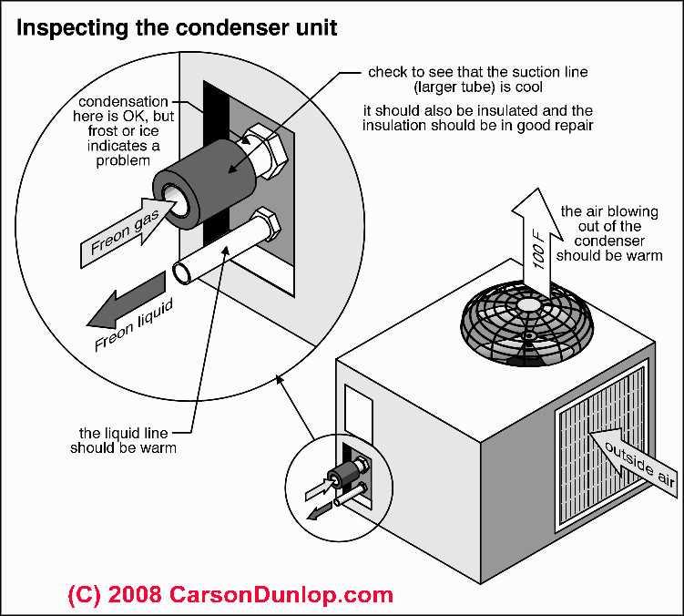 Ac unit parts what is a split system2 ac unit parts ac unit parts air condenser troublrshoot ac unit parts sciox Choice Image